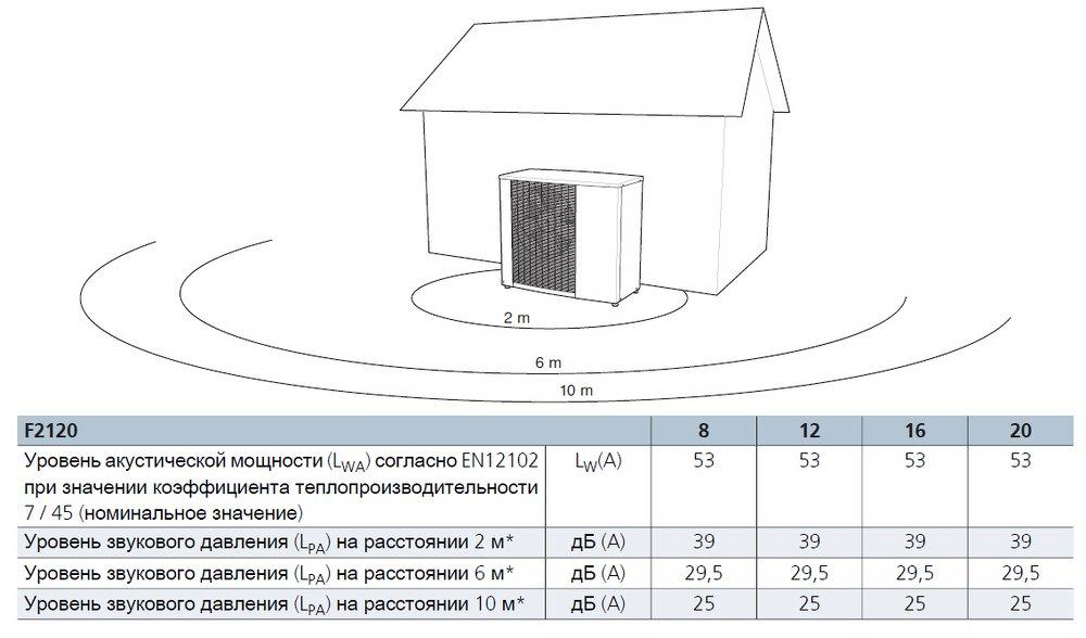 Тепловой насос воздух-вода