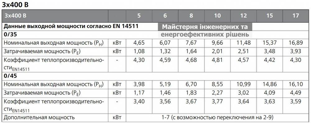 Геотермальный тепловой NIBE F1145 COP