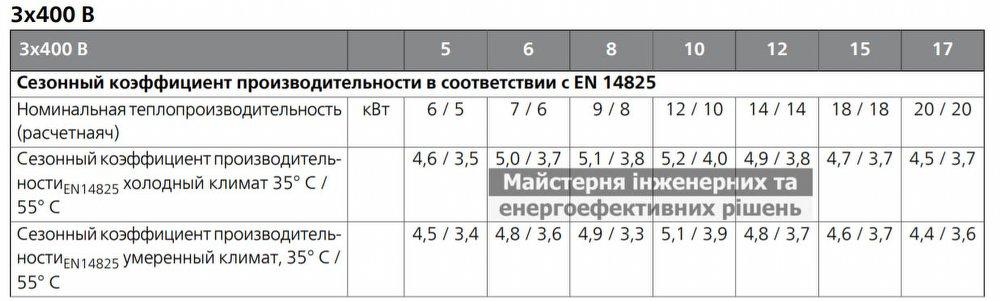 Геотермальный тепловой NIBE F 1145 SCOP